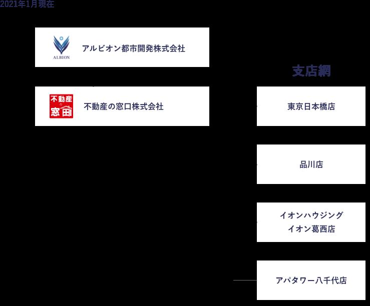アルビオングループ組織図